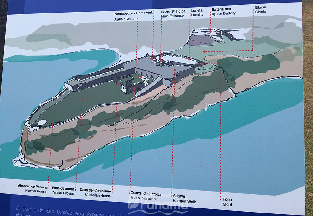 Mapa de los elementos del Fuerte.